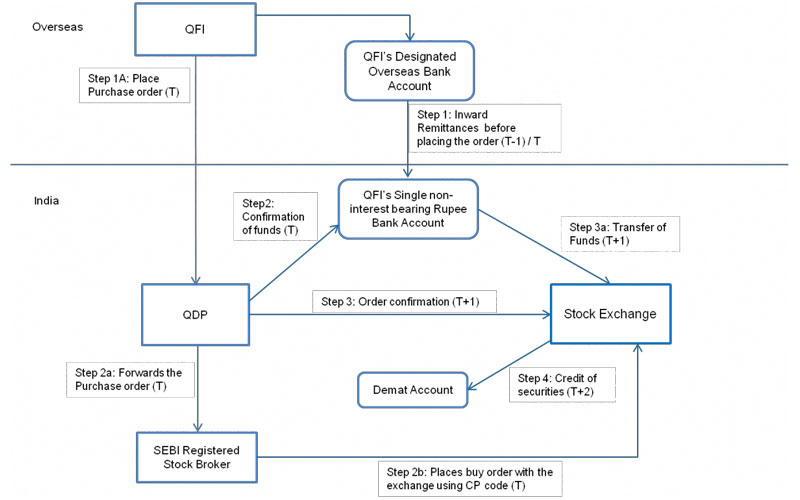 Process Flow Fo rPurchase Of Equity Shares