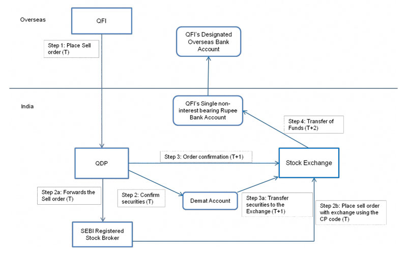 Process Flow For Sale Of Equity Shares